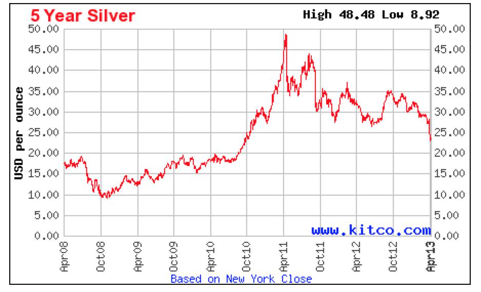 5 year Silver